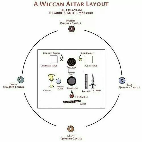 183863c4fc69af94497a4d0efb8a259a-wicca-altar-wiccan-altar-ideas